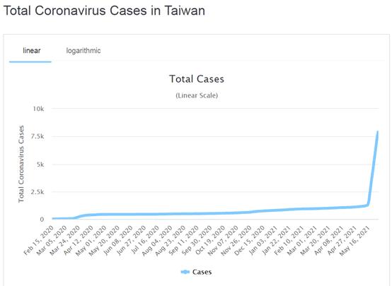 2021 May - Taiwan Coronavirus Cases Statistics and Chart